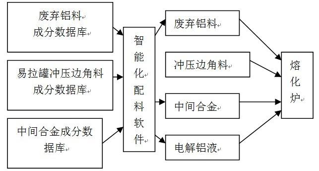 计算机智能配料流程图